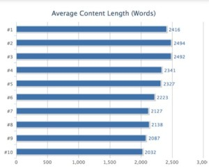 Content Length In SERPS