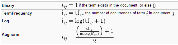Latent Semantic Indexing Formula
